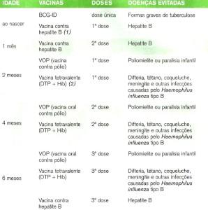 vacinação calendário